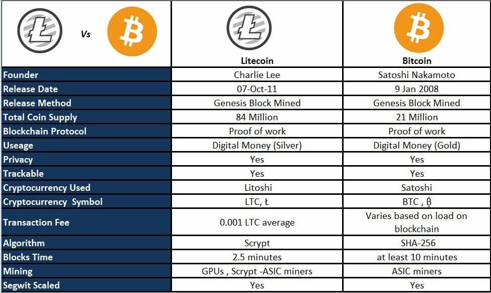 Verschillen Bitcoin en Litecoin